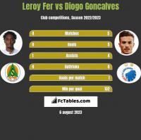 Leroy Fer vs Diogo Goncalves h2h player stats