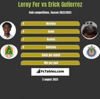Leroy Fer vs Erick Gutierrez h2h player stats