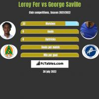 Leroy Fer vs George Saville h2h player stats