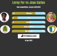 Leroy Fer vs Joao Carlos h2h player stats