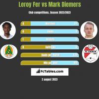 Leroy Fer vs Mark Diemers h2h player stats