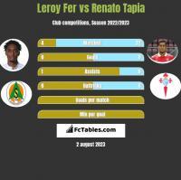 Leroy Fer vs Renato Tapia h2h player stats