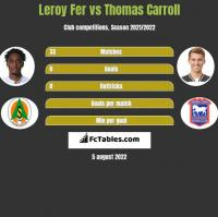 Leroy Fer vs Thomas Carroll h2h player stats