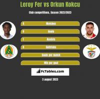 Leroy Fer vs Orkun Kokcu h2h player stats