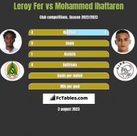 Leroy Fer vs Mohammed Ihattaren h2h player stats