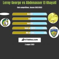 Leroy George vs Abdenasser El Khayati h2h player stats