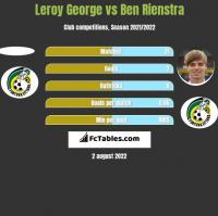 Leroy George vs Ben Rienstra h2h player stats