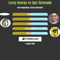 Leroy George vs Igor Coronado h2h player stats