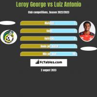 Leroy George vs Luiz Antonio h2h player stats