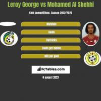 Leroy George vs Mohamed Al Shehhi h2h player stats