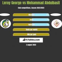 Leroy George vs Mohammad Abdulbasit h2h player stats