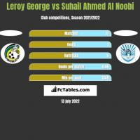 Leroy George vs Suhail Ahmed Al Noobi h2h player stats