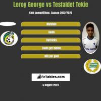 Leroy George vs Tesfaldet Tekie h2h player stats