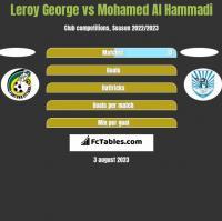 Leroy George vs Mohamed Al Hammadi h2h player stats