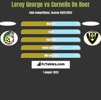 Leroy George vs Cornelis De Boer h2h player stats