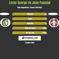 Leroy George vs Jose Pascual h2h player stats
