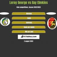 Leroy George vs Ilay Elmkies h2h player stats