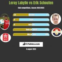 Leroy Labylle vs Erik Schouten h2h player stats