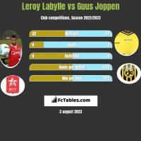 Leroy Labylle vs Guus Joppen h2h player stats