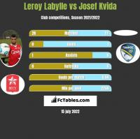 Leroy Labylle vs Josef Kvida h2h player stats