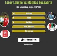 Leroy Labylle vs Mathias Bossaerts h2h player stats