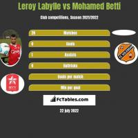 Leroy Labylle vs Mohamed Betti h2h player stats