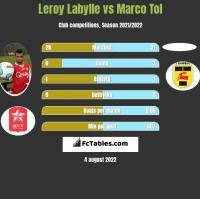 Leroy Labylle vs Marco Tol h2h player stats