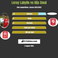 Leroy Labylle vs Gijs Smal h2h player stats