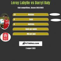 Leroy Labylle vs Darryl Baly h2h player stats