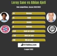 Leroy Sane vs Albian Ajeti h2h player stats