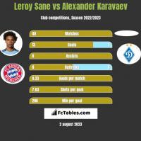Leroy Sane vs Ołeksandr Karawajew h2h player stats