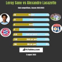 Leroy Sane vs Alexandre Lacazette h2h player stats