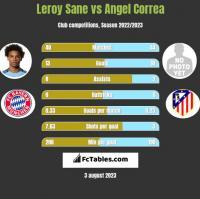 Leroy Sane vs Angel Correa h2h player stats
