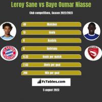 Leroy Sane vs Baye Oumar Niasse h2h player stats