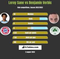 Leroy Sane vs Benjamin Verbic h2h player stats