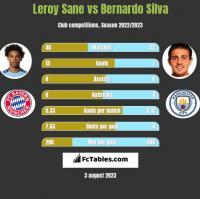 Leroy Sane vs Bernardo Silva h2h player stats