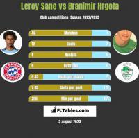 Leroy Sane vs Branimir Hrgota h2h player stats