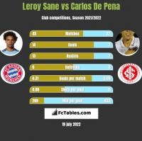 Leroy Sane vs Carlos De Pena h2h player stats