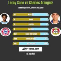 Leroy Sane vs Charles Aranguiz h2h player stats