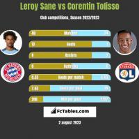 Leroy Sane vs Corentin Tolisso h2h player stats