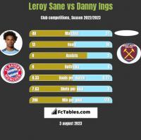 Leroy Sane vs Danny Ings h2h player stats