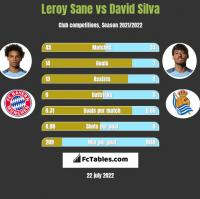 Leroy Sane vs David Silva h2h player stats