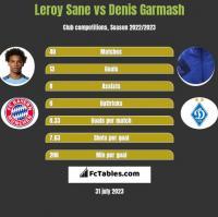 Leroy Sane vs Denis Garmasz h2h player stats
