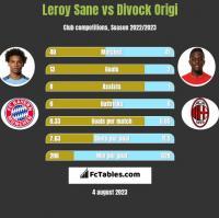 Leroy Sane vs Divock Origi h2h player stats