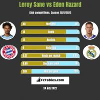 Leroy Sane vs Eden Hazard h2h player stats