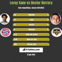 Leroy Sane vs Hector Herrera h2h player stats
