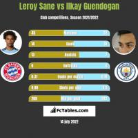 Leroy Sane vs Ilkay Guendogan h2h player stats