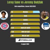 Leroy Sane vs Jeremy Dudziak h2h player stats