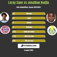 Leroy Sane vs Jonathan Kodjia h2h player stats