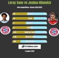 Leroy Sane vs Joshua Kimmich h2h player stats